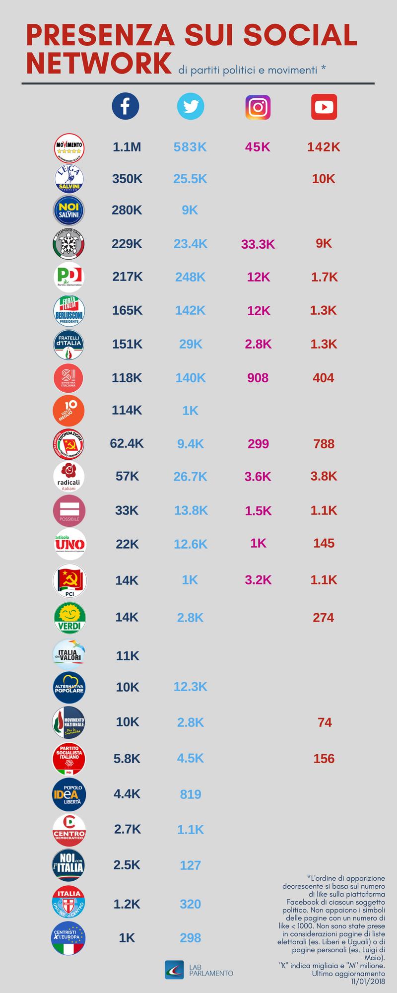 infografica partiti