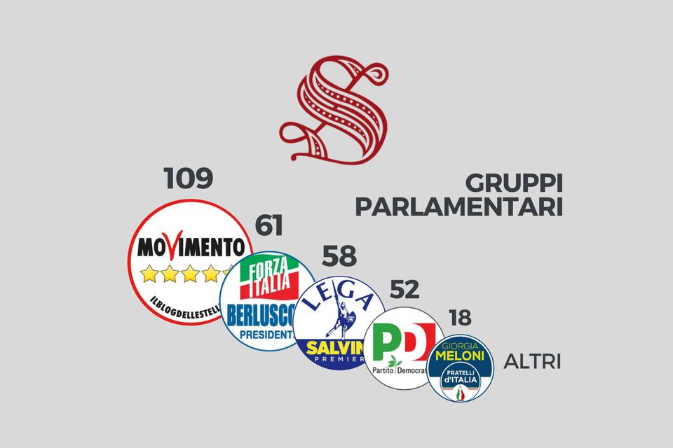 Senato la composizione ufficiale dei gruppi tutti i for Senato composizione