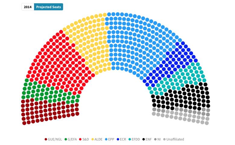 Ecco il prossimo parlamento europeo si salvano solo i for Composizione parlamento italiano